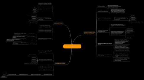Mind Map: Introduccion a la Psicologia de la Salud