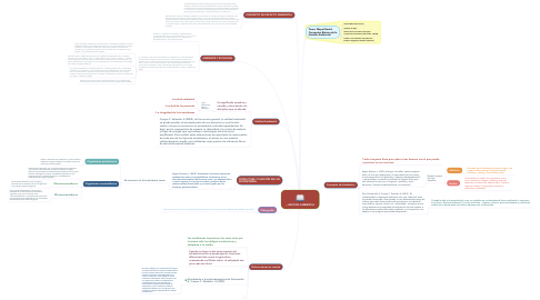 Mind Map: GESTION AMBIENTAL