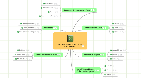 Mind Map: CLASSIFICATION TOOLS FOR E-LEARNING