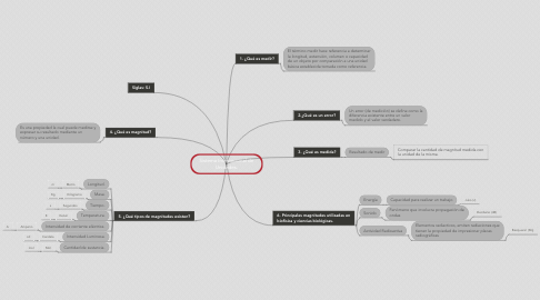 Mind Map: Sistema Internacional de Unidades.