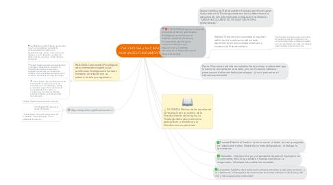 Mind Map: PSICOLOGIA y las CIENCIAS AUXILIARES FUNDAMENTALES