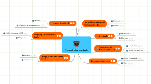 Mind Map: Types of e-learning tools