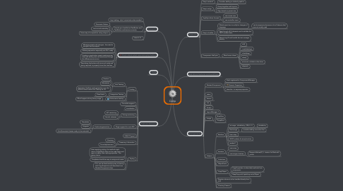 Mind Map: Comp