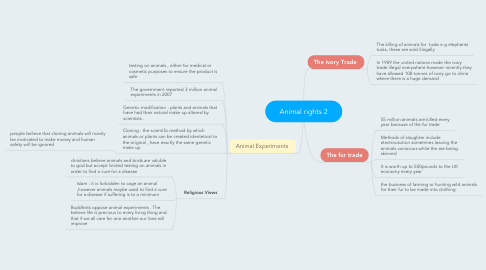 Mind Map: Animal rights 2