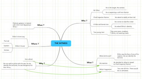 Mind Map: THE WITNESS