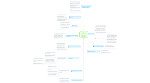Mind Map: INTRODUCCIÓN A LA INGENIERÍA DE SOFTWARE