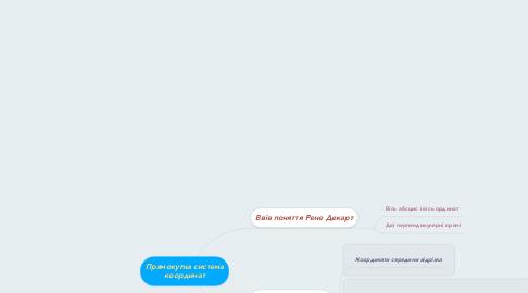 Mind Map: Прямокутна система координат