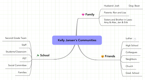 Mind Map: Kelly Jansen's Communities