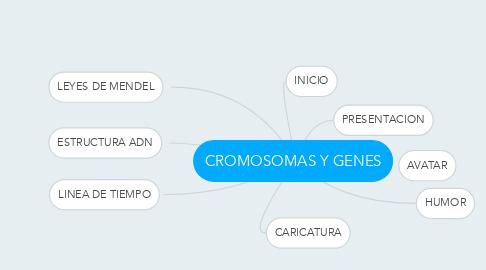 Mind Map: CROMOSOMAS Y GENES