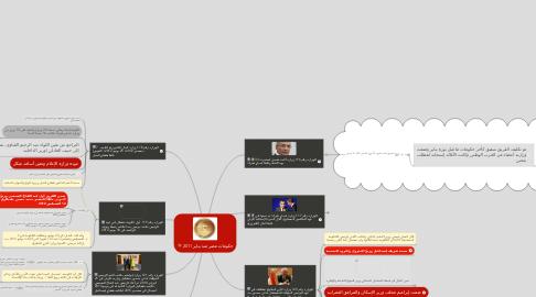 Mind Map: حكومات مصر منذ يناير 2011
