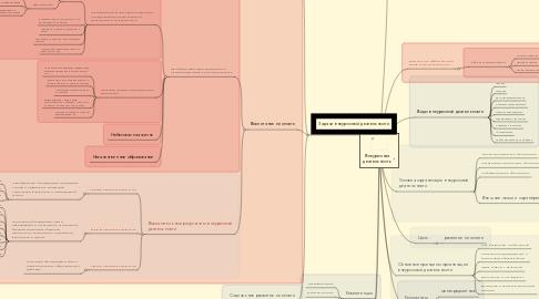 Mind Map: Внеурочная деятельность