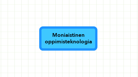 Mind Map: Moniaistinen oppimisteknologia