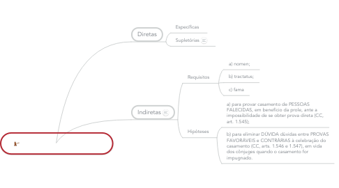 Mind Map: Provas do Casamento