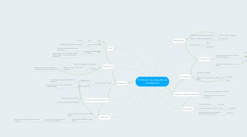 Mind Map: Partes de una propuesta de investigación