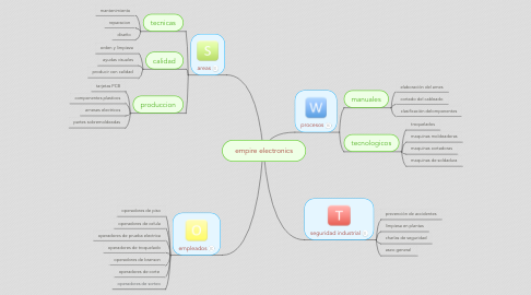 Mind Map: empire electronics