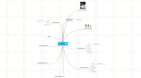 Mind Map: Classroom