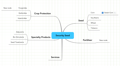 Mind Map: Security Seed