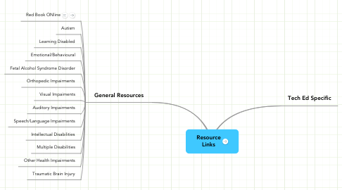 Mind Map: Resource Links