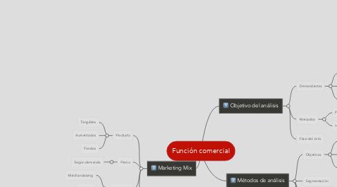 Mind Map: Función comercial