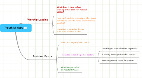 Mind Map: Youth Ministry