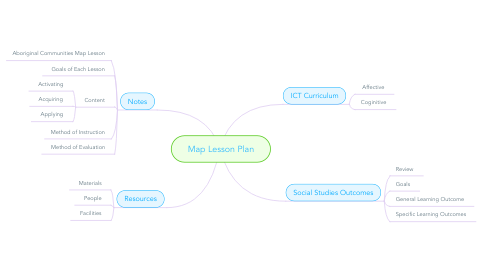 Mind Map: Map Lesson Plan