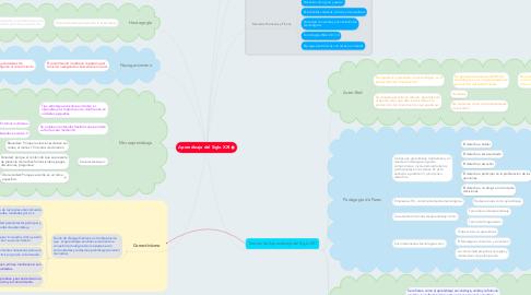 Mind Map: Aprendizaje del Siglo XXI