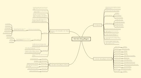 Mind Map: --Hak-Hak Warga Negara--