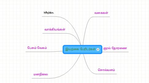 Mind Map: இயற்கை பேரிடர்கள்