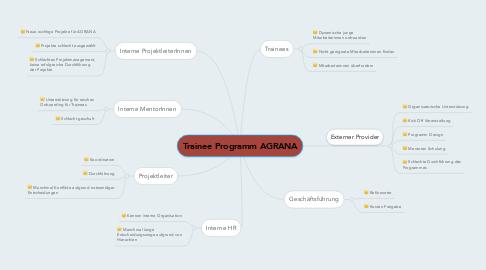 Mind Map: Trainee Programm AGRANA