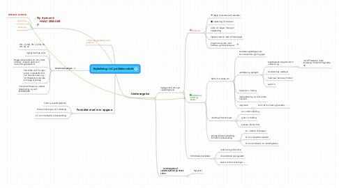 Mind Map: Vejledning i LC på Ilskov skole