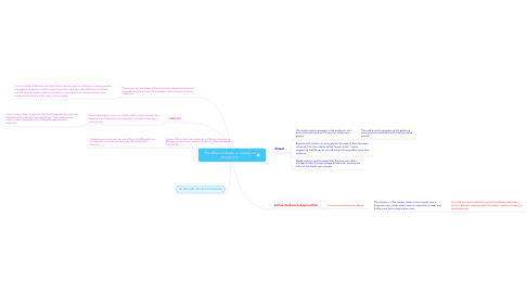 Mind Map: The Effect of Media on Society on People Life