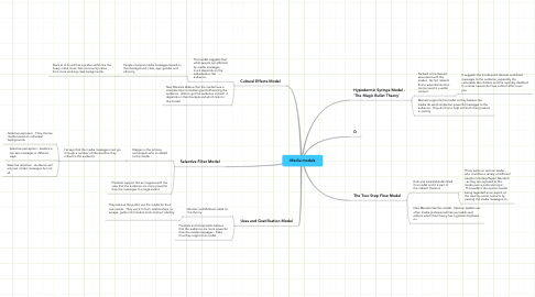 Mind Map: Media models