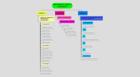Mind Map: PENSAMIENTO LÓGICO Y MATEMATICO