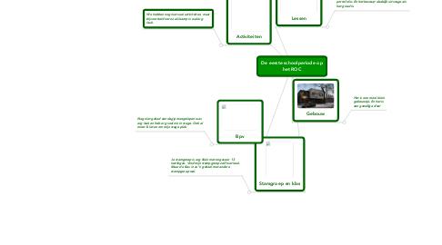 Mind Map: De eerste schoolperiode op het ROC