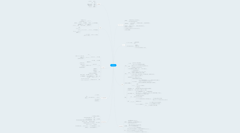 Mind Map: 永田哲也