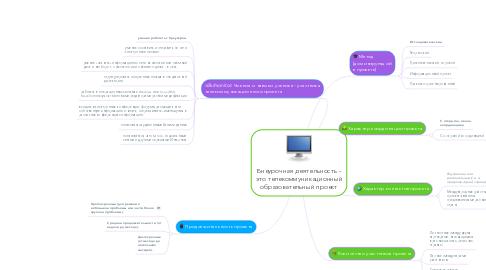 Mind Map: Внеурочная деятельность - это телекоммуникационный образовательный проект