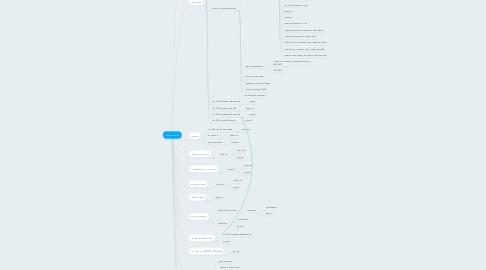 Mind Map: Кинопоиск
