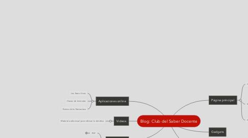 Mind Map: Blog: Club del Saber Docente