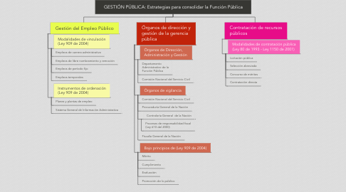 Mind Map: GESTIÓN PÚBLICA: Estrategias para consolidar la Función Pública