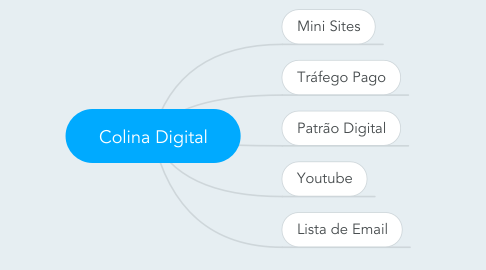 Mind Map: Colina Digital