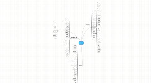 Mind Map: Verden