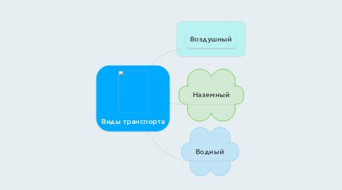 Mind Map: Виды транспорта