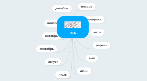 Mind Map: год