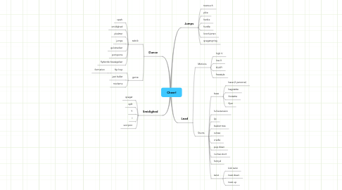 Mind Map: Cheer!