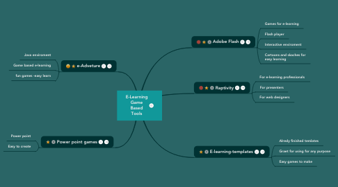 Mind Map: E-Learning Game Based Tools