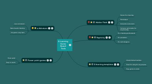 Mind Map: E-LearningGameBasedTools