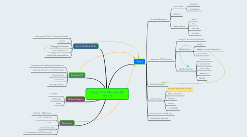 Mind Map: Using ICT in Education (SY stream)