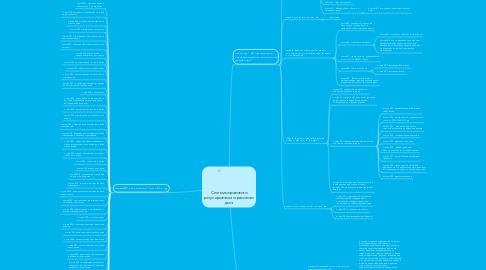Mind Map: Системы правового регулирования страхового дела