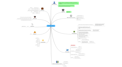 Mind Map: Anton Gurov - Resume