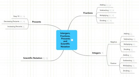 Mind Map: Intergers, Fractions,  Precents and Scientific Notation